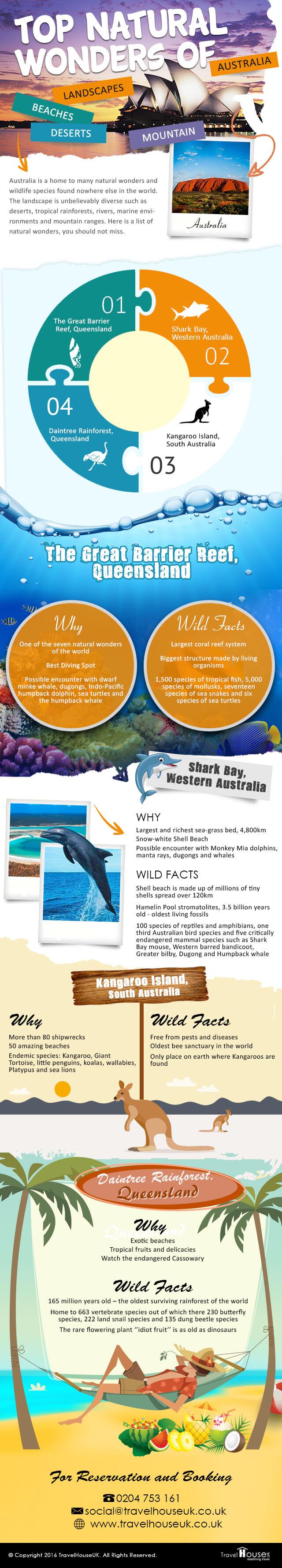 Australia infographics