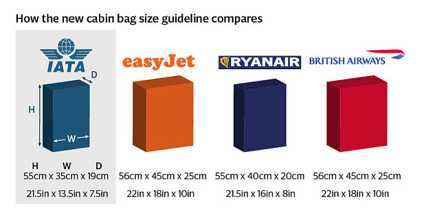 New guidelines of smaller hand baggage requirements a for Cabin bag size